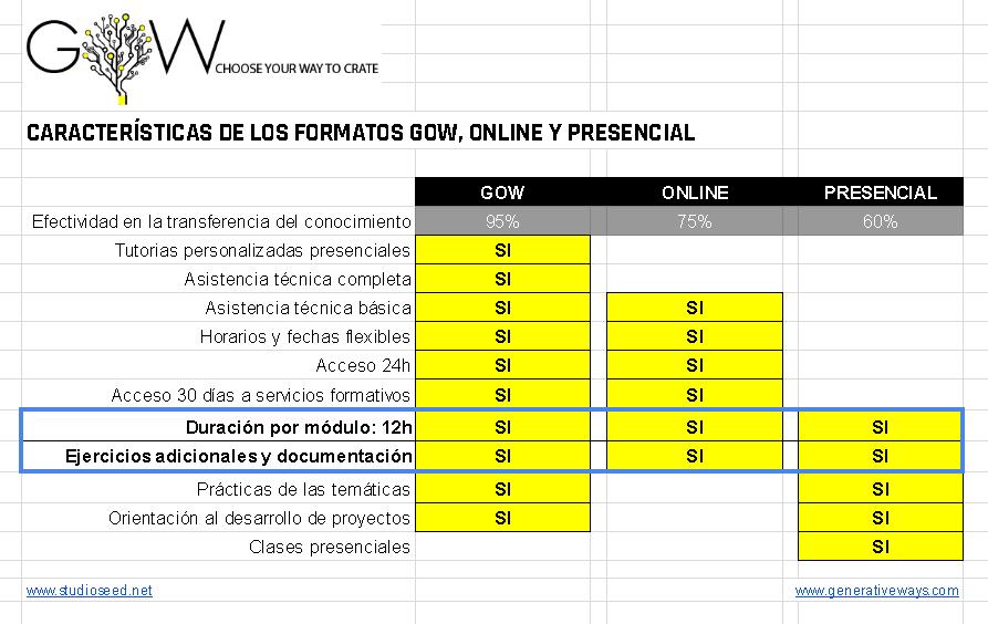 formación presencial barcelona mexico, formacion online, formacion semipresencial