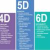 Del 3D al 7D: Las dimensiones del BIM