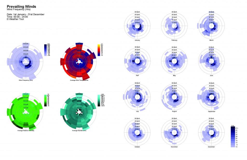 Visualización energética con Ecotect