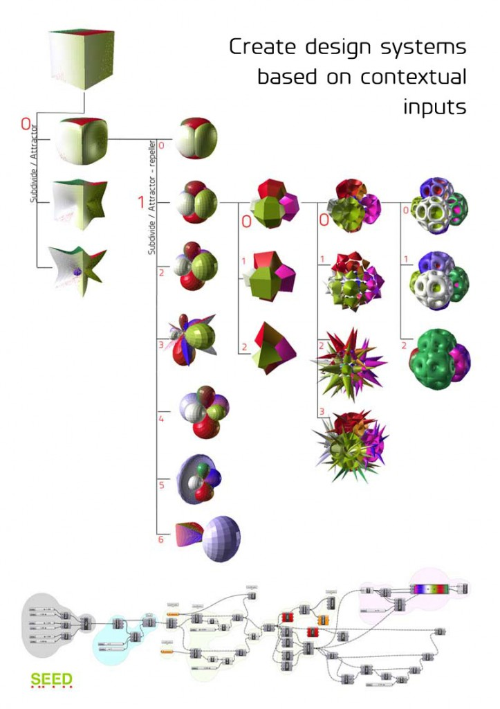 Generative systems