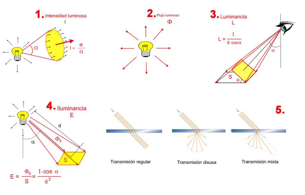 170508 Los 5 conceptos basicos iluminacion2