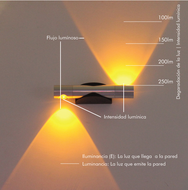 Conceptos Iluminación