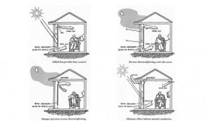 esquema bioclimatico - studioseed