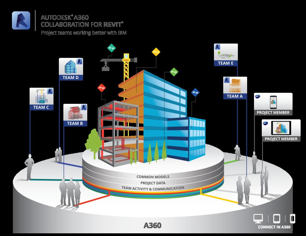 Propuesta BIM de Autodesk: Revit