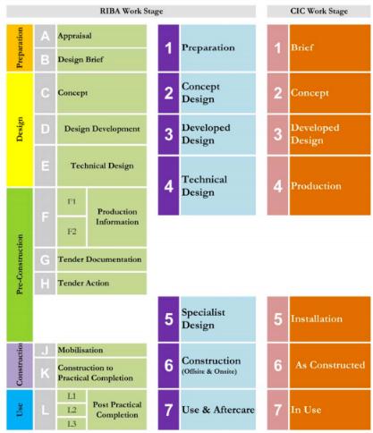 building information modeling, BIM, implementación BIM, cursos revit mexico españa