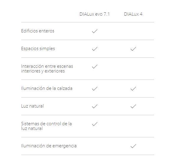 dialux4 vs dialux EVO, Dialux, diseño lumínico, cálculo de iluminación