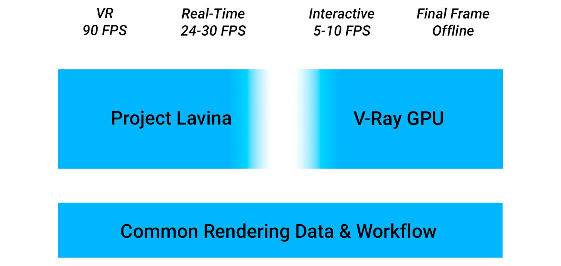 3ds max, Chaos Group, computer graphics, curso computer graphics, curso Vray barcelona, curso vray barcelona - mexico, DXR, hiperrealismo, Lavina Project, Maya, NVIDIA, Proyecto Lavina, renders, SIGGRAPH 2018, VRAY, Vray GPU